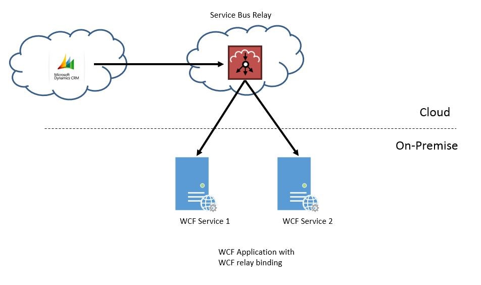 Hybrid Connections vs Service Bus Relay